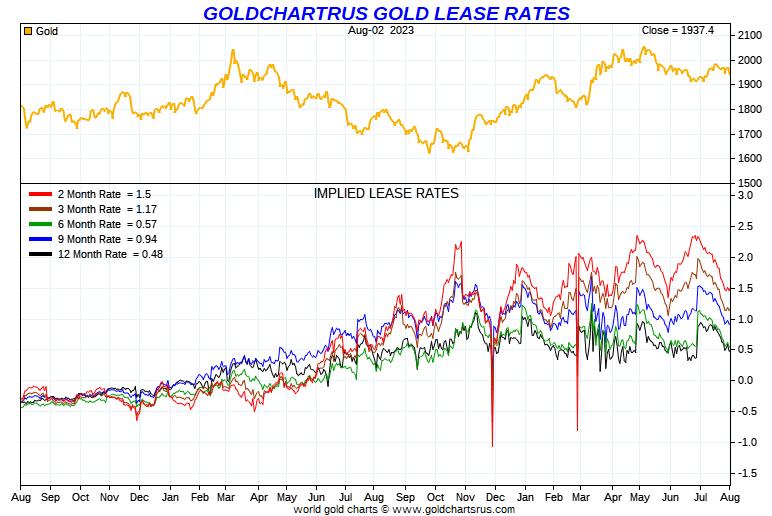 Gold Medium Term