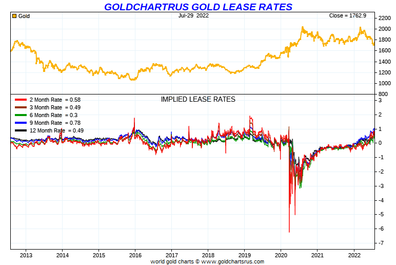 Gold Lease Rates