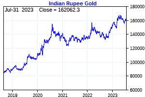 Forex gold graph