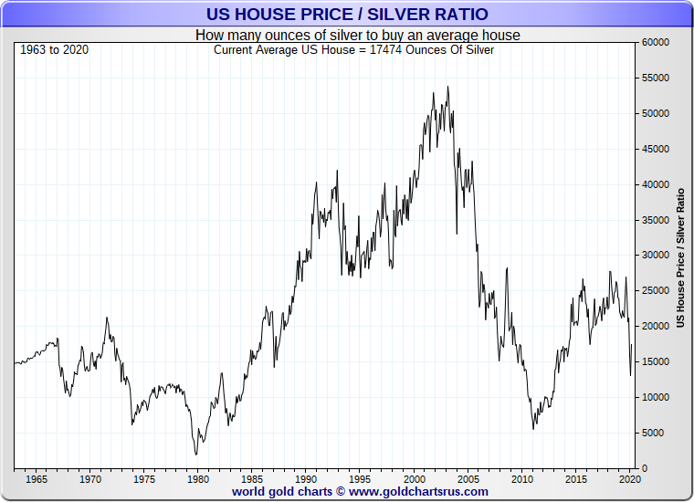 Average Us House Values In Gold Silver