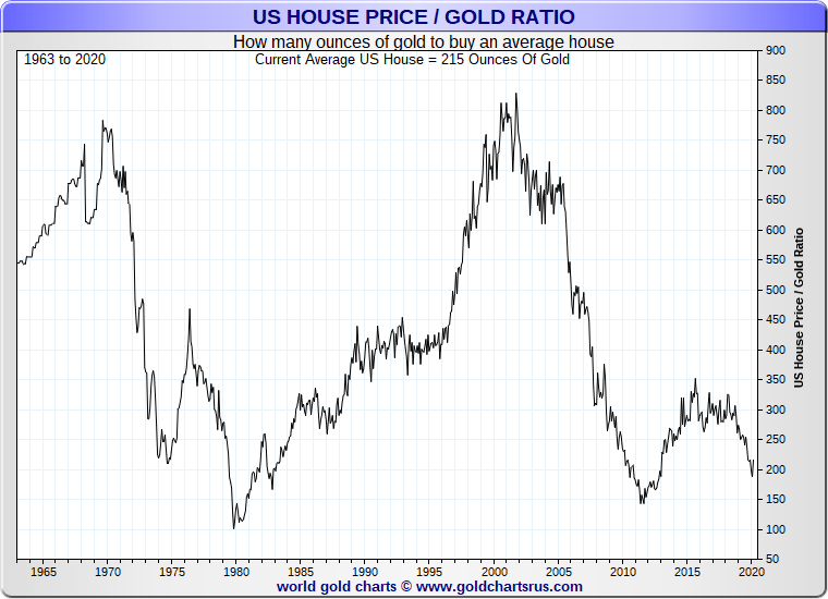 US Housing Priced in Gold