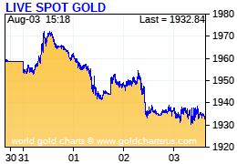 Gold Charts R Us