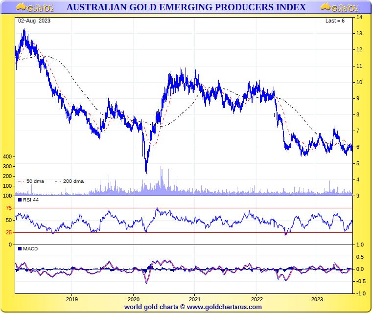 Gold Oz Free ASX Gold Charts - GoldOz